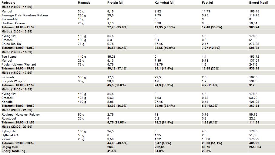 kostplan til vægttab kvinder