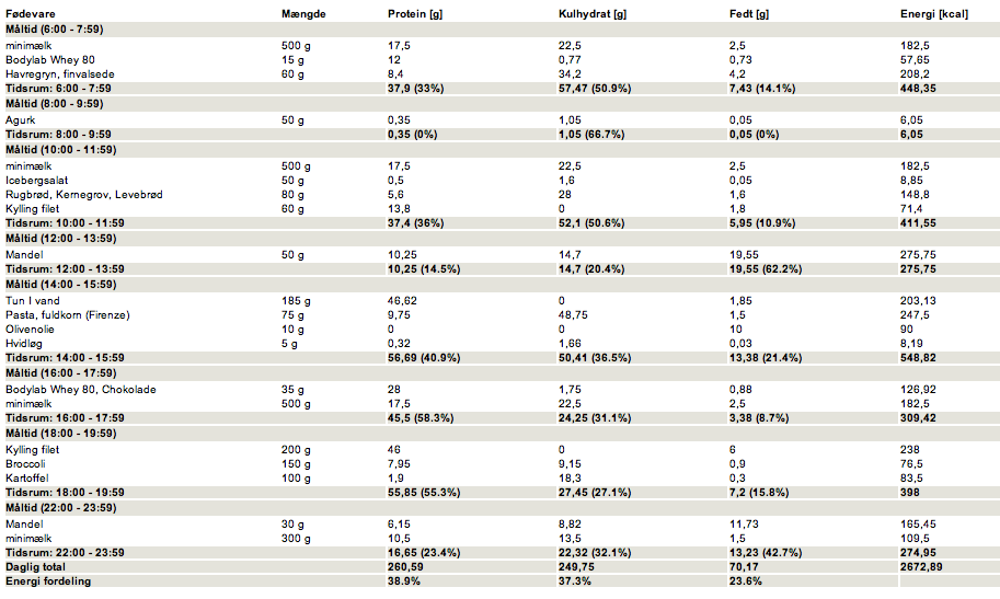 Kostplan med 2600 - 2800 kalorier