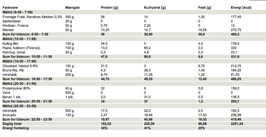 1200 kcal om dagen vægttab