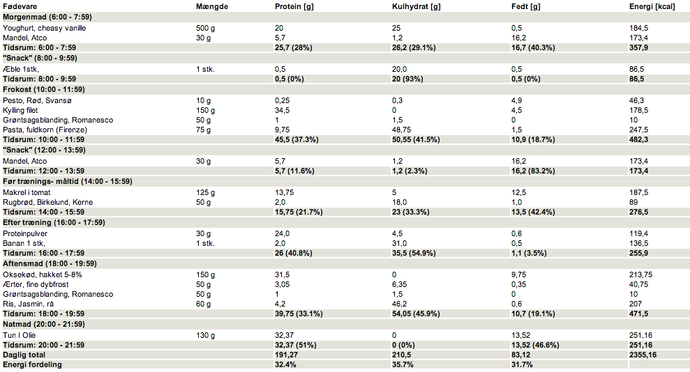 kalorier styrketræning