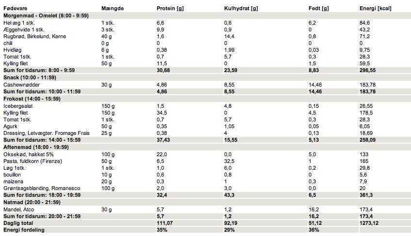 Kostplan med 1200 - 1400 kalorier