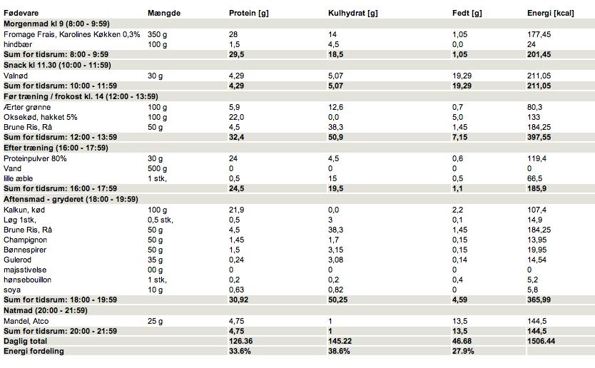 1200 kcal om dagen kostplan